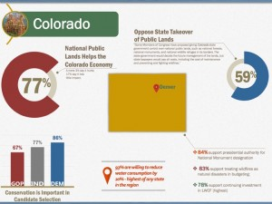 2016 Conservation Poll Colorado Infographic
