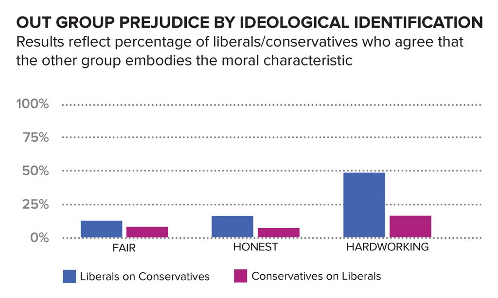 coggins2018OUT GROUP PREJUDICE BY IDEOLOGICAL IDENTIFICATIONResults reflect percentage of liberals/conservatives who agree that the other group embodies the moral characteristic