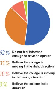 52 % Do not feel informed enough to have an opinion 35 % Believe the college is moving in the right direction 10 % Believe the college is moving in the wrong direction 3 % Believe the college lacks direction