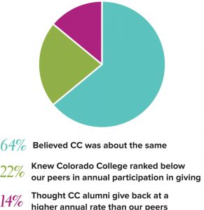 64% Believed CC was about the same 22% Knew Colorado College ranked below our peers in annual participation in giving 14% Thought CC alumni give back at a higher annual rate than our peers