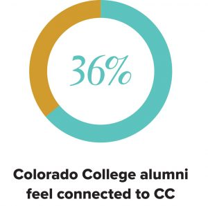 36% Colorado College alumni feel connected to CC