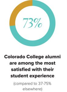 73% Colorado College alumni are among the most satisfied with their student experience (compared to 37-75% elsewhere)
