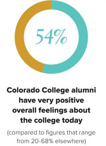 54% Colorado College alumni have very positive overall feelings about the college today (compared to figures that range from 20-68% elsewhere)