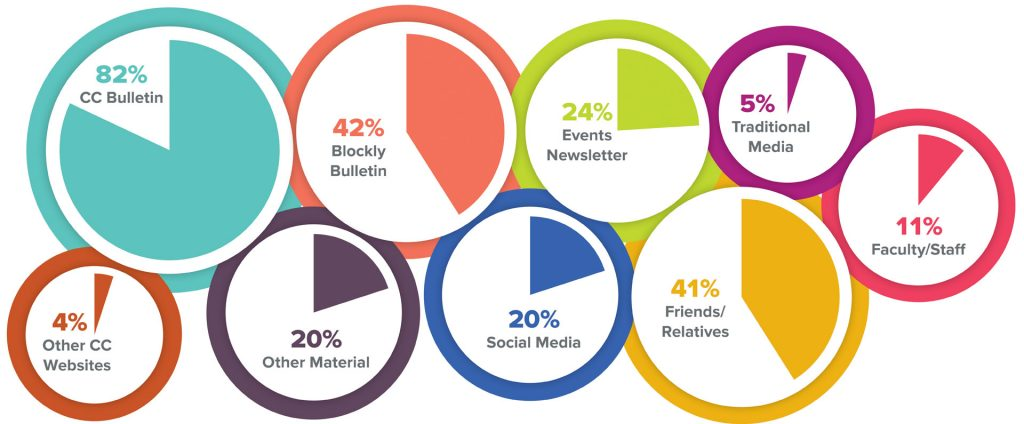 82% CC Bulletin; 42% Blockly Bulletin; 24% Events Newsletter; 5% Traditional Media; 11% Faculty/Staff; 41% Friends/Relatives; 20% Social Media; 20% Other Material; 4% Other CC Websites