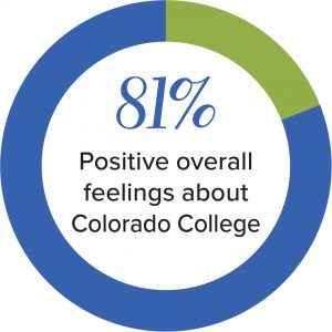 81% Positive overall feelings about Colorado College