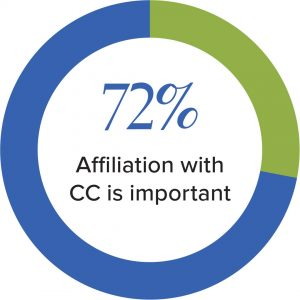 72% Affiliation with CC is important