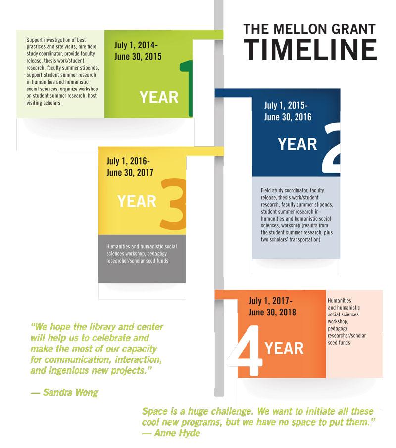 The Mellon Grant Timeline